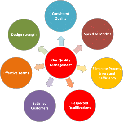 Respected Qualifications! Effective Teams! Design Strength! Eliminate Process Errors & Inefficiency! Consistent Quality! Speed to Market! Satisfied Customers!